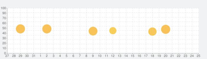 dヒッツ-音楽聴き放題アプリの話題指数グラフ(6月25日(火))