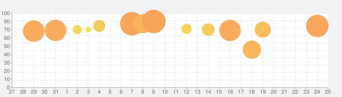 魔女の泉3の話題指数グラフ(1月25日(土))