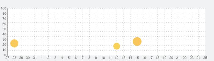 8 Ball Hero – Pool ビリヤード パズル ゲームの話題指数グラフ(8月25日(日))