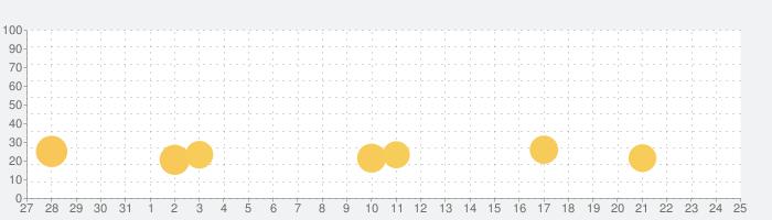 ふつうの神経衰弱-記憶力の脳トレ!暇つぶしトランプゲーム!の話題指数グラフ(8月25日(日))