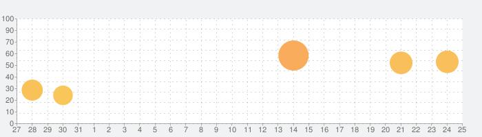 3D人体解剖学 teamLabBody2020の話題指数グラフ(1月25日(土))