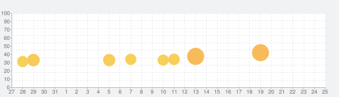 Hop Ball 3Dの話題指数グラフ(1月25日(土))