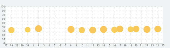 Eテレ「タップあそび」 知育教育音楽ゲームアプリの話題指数グラフ(8月25日(日))