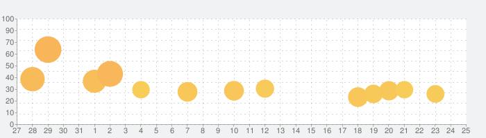 クルーズ大紀行の話題指数グラフ(8月25日(日))