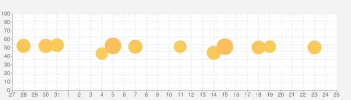 Busuu 言語学習の話題指数グラフ(8月25日(日))