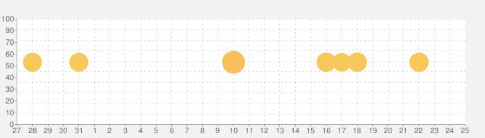 アニメーション風景予報ライブ壁紙 Animated Landscape Forecast FREEの話題指数グラフ(8月25日(日))