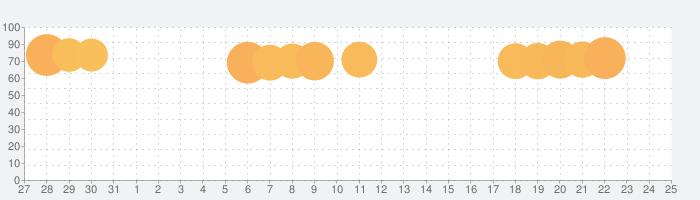 ヘイ・デイ (Hay Day)の話題指数グラフ(8月25日(日))
