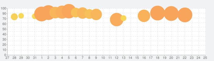 大征服者: ローマの話題指数グラフ(8月25日(日))