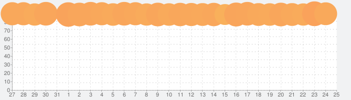 PUBG MOBILEの話題指数グラフ(8月25日(日))