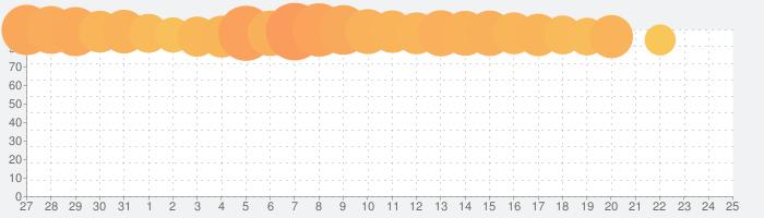 ポケモンスクランブルSPの話題指数グラフ(6月25日(火))