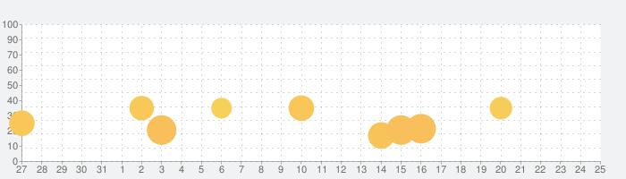 OK Golf - OKゴルフの話題指数グラフ(8月25日(日))