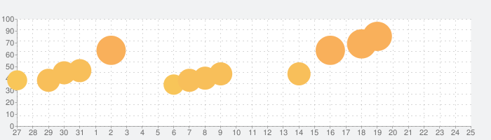 Deus Ex GOの話題指数グラフ(6月25日(火))