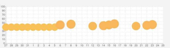 ドッキリ神回避3 -脱出ゲームの話題指数グラフ(6月25日(火))