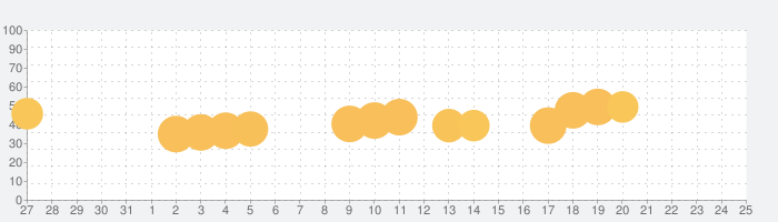 (メモリン)メモリーズ・オブ・リンク-超美麗・着せ替え×リズムゲームの話題指数グラフ(8月25日(日))