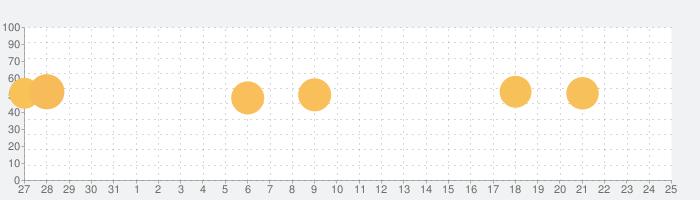ドラッグンマージ(Drag n Merge)の話題指数グラフ(8月25日(日))