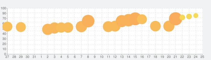 Traffic Run!の話題指数グラフ(8月25日(日))