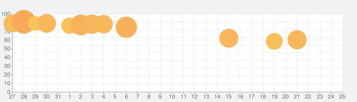 数字で塗り絵-無料塗り絵ブック&ペイントゲーム&リラックス ゲームの話題指数グラフ(8月25日(日))
