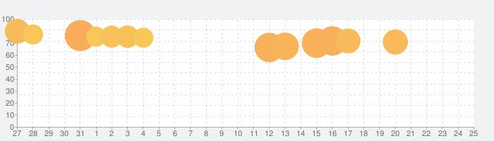 グラフィティスマッシュの話題指数グラフ(8月25日(日))
