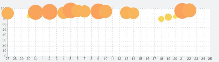 どうぶつの森 ポケットキャンプの話題指数グラフ(8月25日(日))