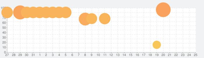 ドラガリアロストの話題指数グラフ(6月25日(火))