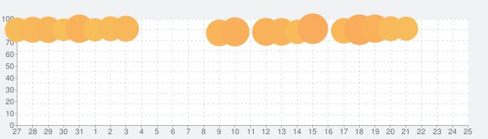 君の目的はボクを殺すこと3の話題指数グラフ(8月25日(日))