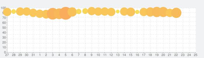王に俺はなる - テッペンを目指せの話題指数グラフ(8月25日(日))
