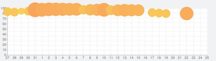 ナゾトキの時間 - 謎解き×アドベンチャーの話題指数グラフ(8月25日(日))