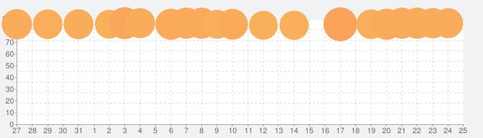 Gmail - Eメール by Googleの話題指数グラフ(8月25日(日))