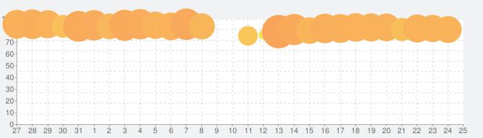 Polysphereの話題指数グラフ(8月25日(日))
