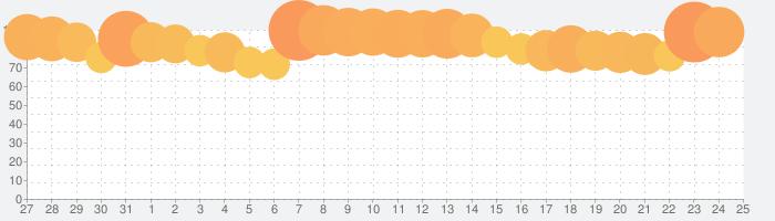 ドラゴンボール レジェンズの話題指数グラフ(8月25日(日))