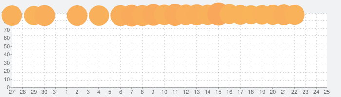 不思議のダンジョン 風来のシレンの話題指数グラフ(8月25日(日))