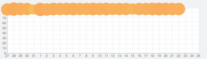 日替わり内室の話題指数グラフ(8月25日(日))