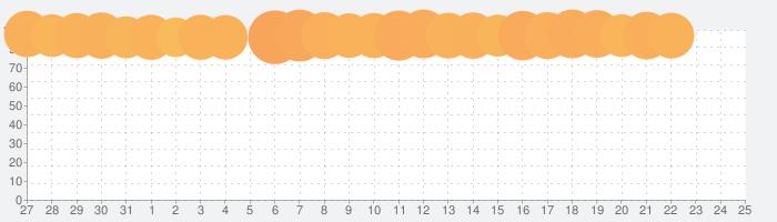 AbemaTV -無料インターネットテレビ局 -ニュースやアニメ、音楽などの動画が見放題の話題指数グラフ(8月25日(日))