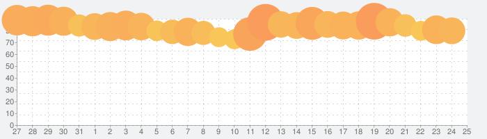 にゃんこ大戦争の話題指数グラフ(8月25日(日))