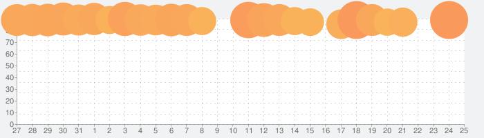 最強の脳トレの話題指数グラフ(1月25日(土))