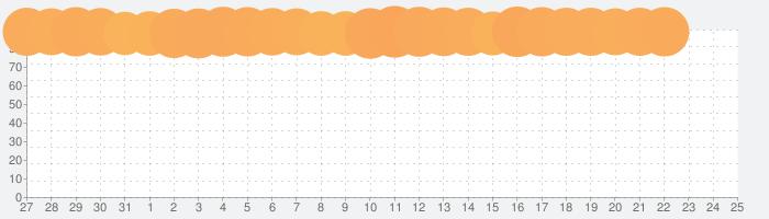 GYAO! - 無料動画アプリの話題指数グラフ(8月25日(日))