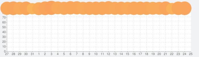 Pokémon GOの話題指数グラフ(8月25日(日))