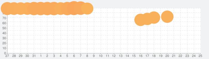 サガ スカーレット グレイス 緋色の野望の話題指数グラフ(8月25日(日))