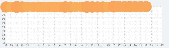 スマートニュース - 無料でニュースや天気・エンタメ・クーポン情報も届く満足度No.1ニュースアプリの話題指数グラフ(8月25日(日))