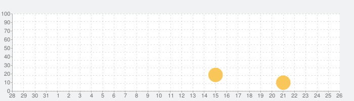 Shadow Bugの話題指数グラフ(8月26日(月))