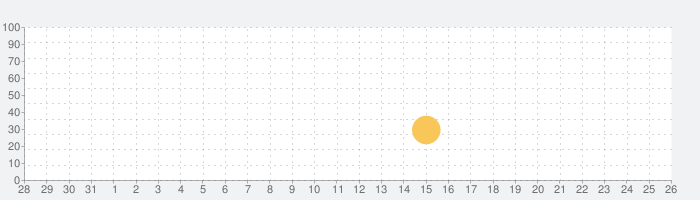 ドラゴンズ オブ アトランティス:継承者の話題指数グラフ(8月26日(月))