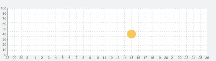 BoxFresh(ボックスフレッシュ) ー 質問アプリの話題指数グラフ(8月26日(月))