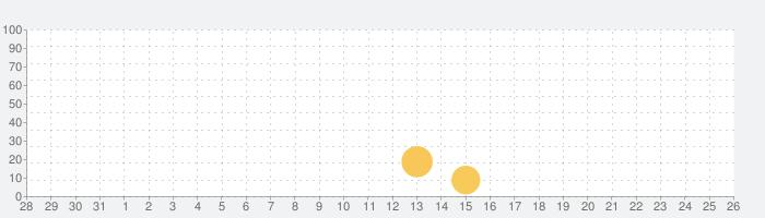 螢幕判官の話題指数グラフ(8月26日(月))