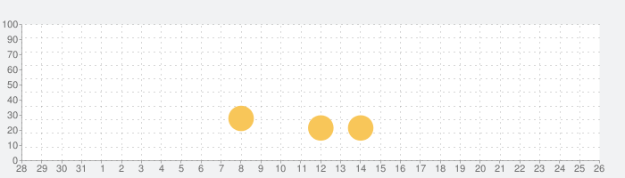 A Good Snowmanの話題指数グラフ(8月26日(月))
