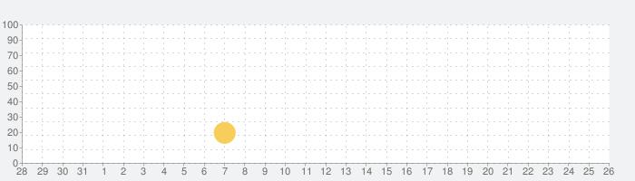 ミサイル RPG: タップタップミサイルの話題指数グラフ(6月26日(水))