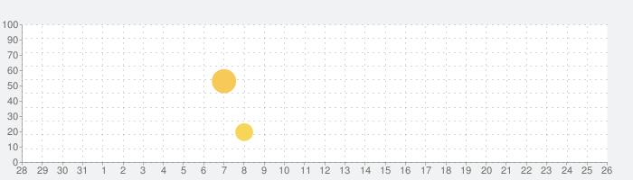 Progateの話題指数グラフ(8月26日(月))