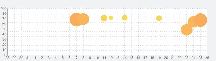 ソリティアデイリーの話題指数グラフ(6月26日(水))