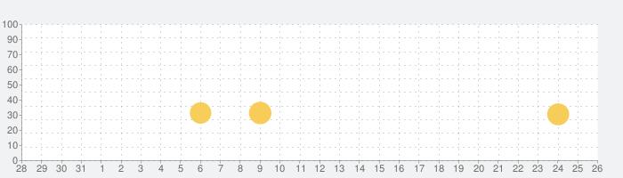 ドッキリ神回避 -脱出ゲームの話題指数グラフ(8月26日(月))