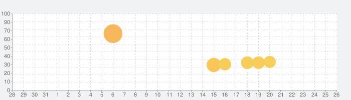 脱出ゲーム 雨の日の部屋にての話題指数グラフ(8月26日(月))