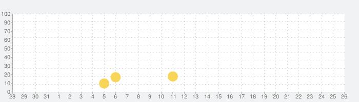 ドキドキ郵便箱の話題指数グラフ(8月26日(月))